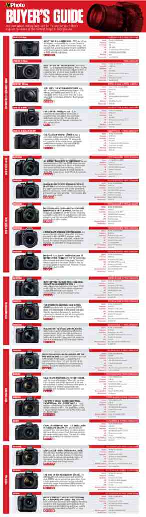¿Qué cámara Nikon DSLR o CSC debería de comprar? Guía de compra