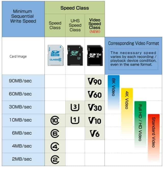 Parámetros velocidad tarjetas de memoria para video