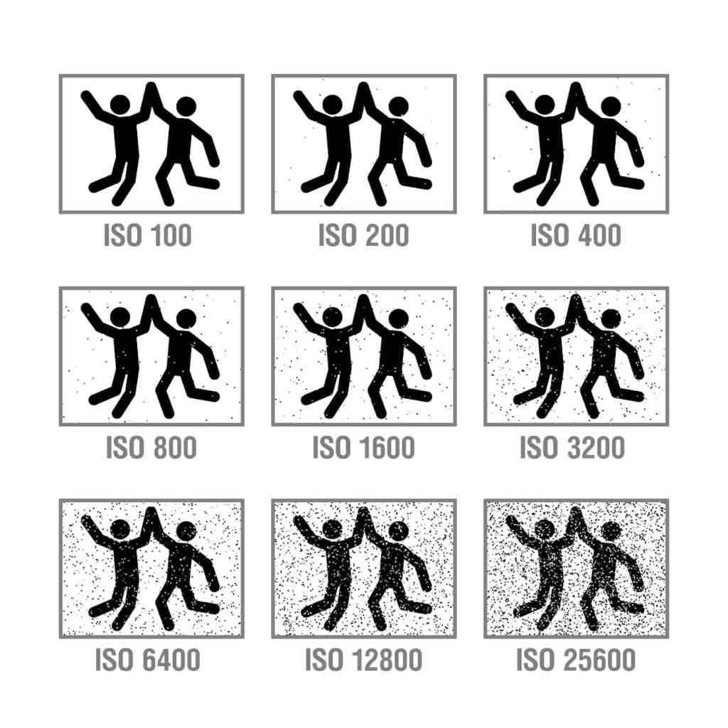 ¿Qué es la ISO en una cámara fotográfica?