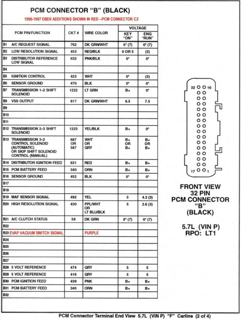 1996 jeep cherokee pcm wiring diagram 1978 fj40 16188051 pinout diagrams - camaro forums chevy enthusiast forum