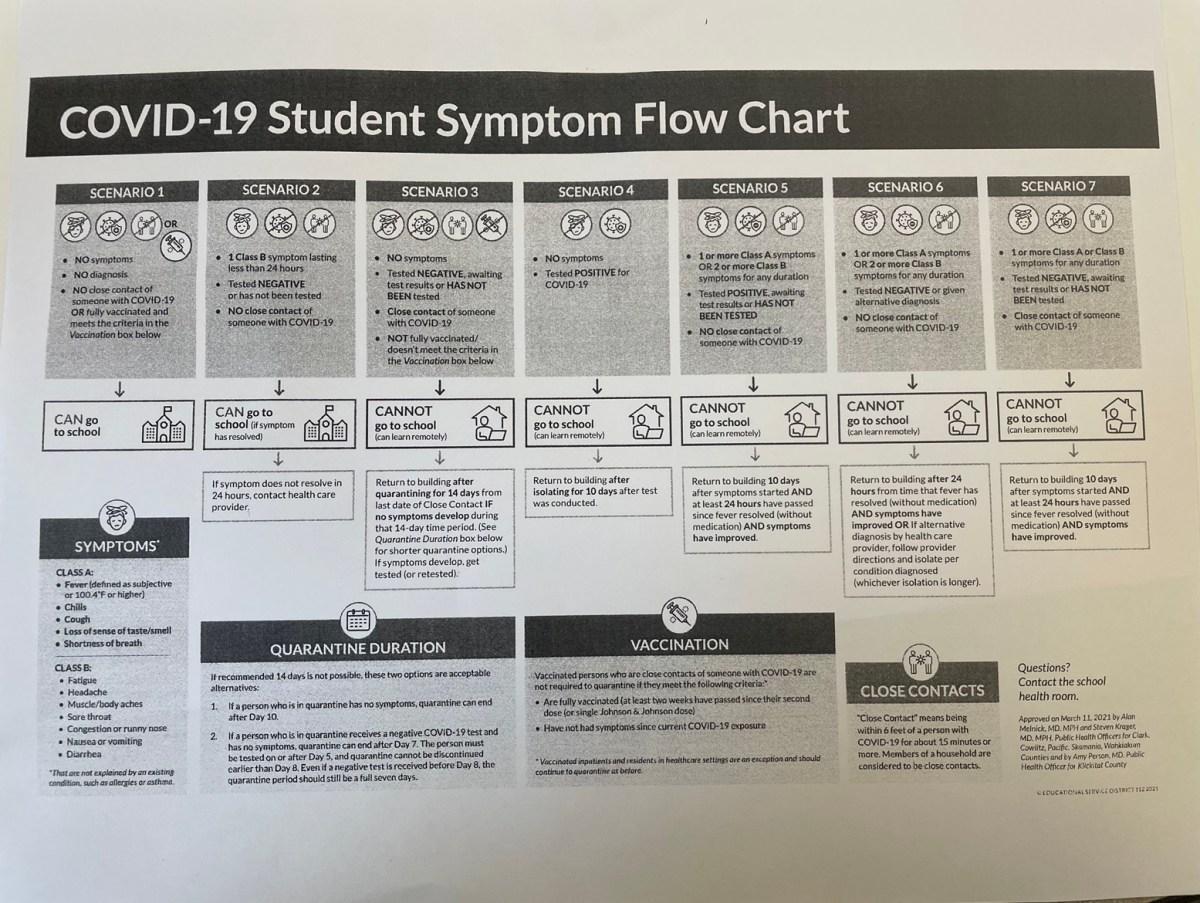 Student COVID symptom flowchart