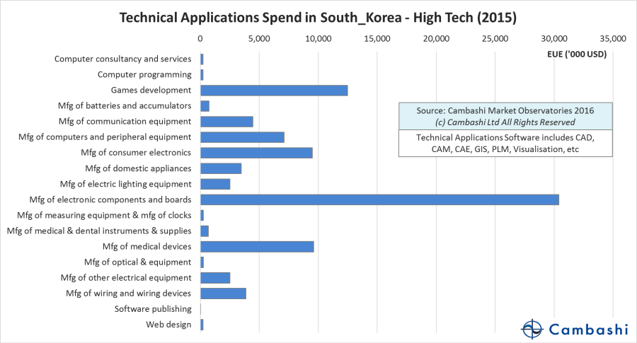 Engineering software spend in Korea's High Tech industry by sub-segment