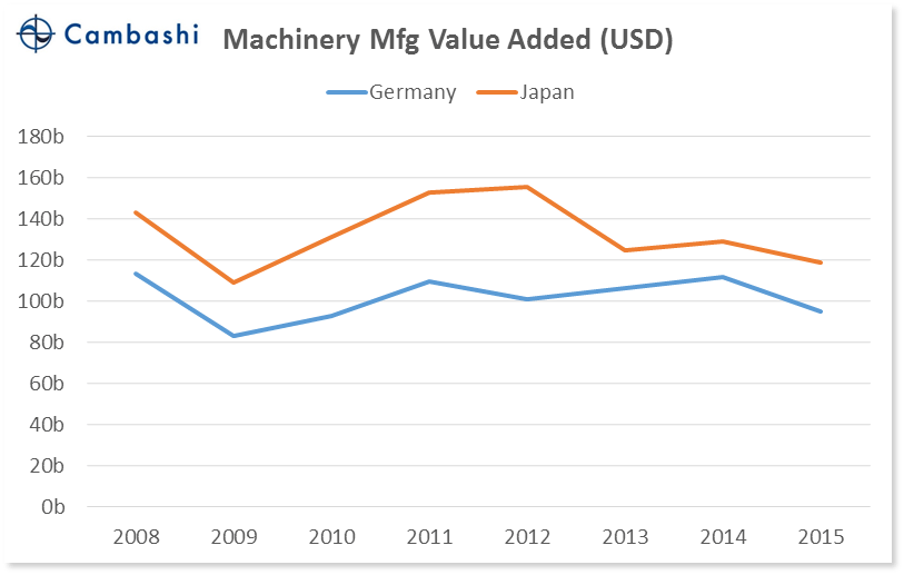 chart_04_germany_vs_japan_machinery_va