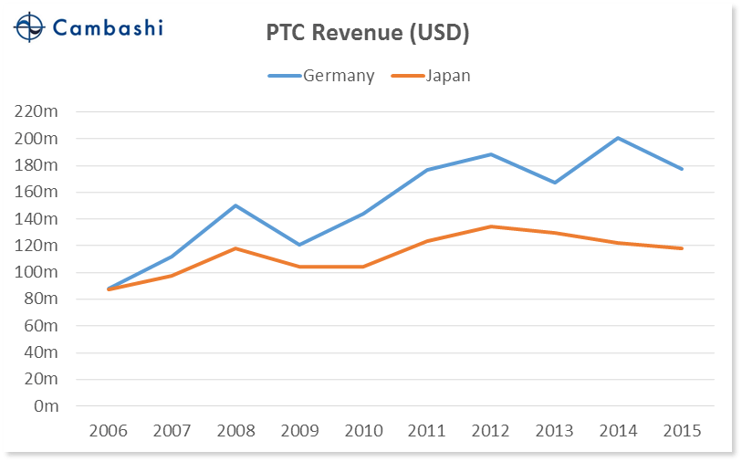 chart_06_germany_vs_japan_ptc