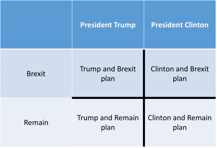 Marketing Planning risk-planning grid for Trump election and Brexit