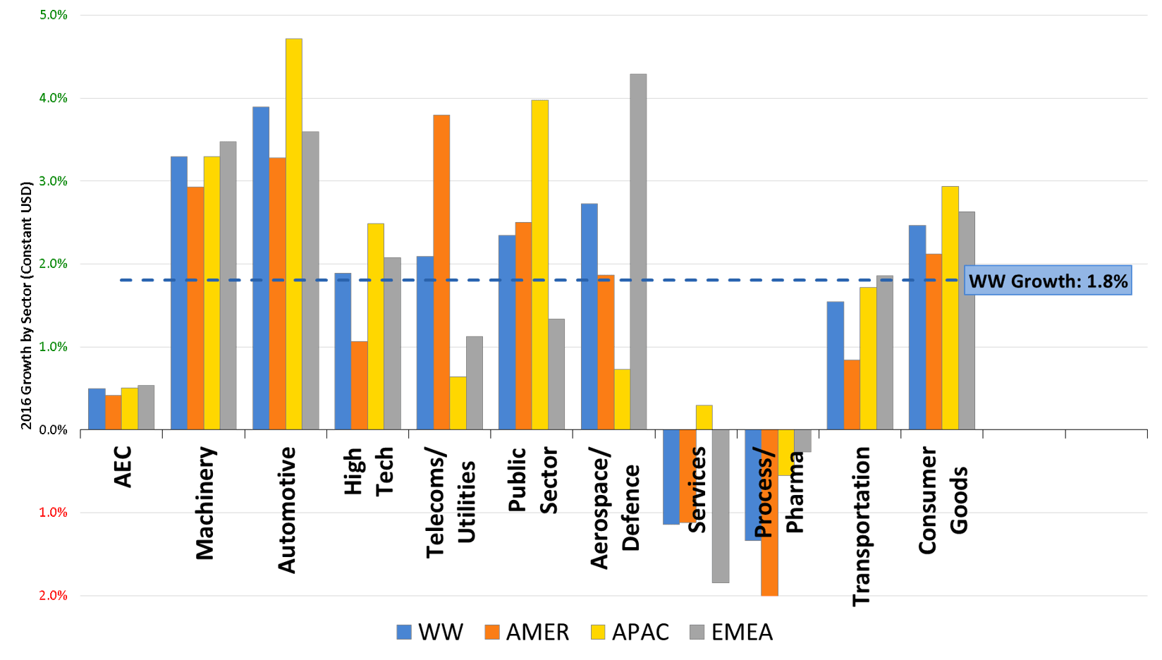 Engineering software spend by 11 industries and 3 regions