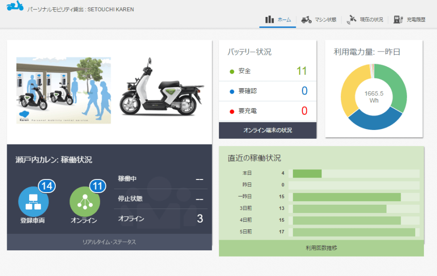 SETOUCHI Karen IoT example for moped rental