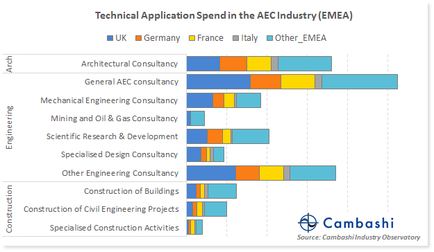 Chart showing CAD and BIM spend by AEC industry