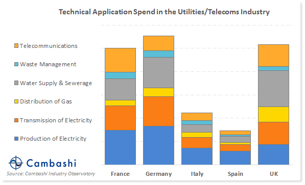 Chart showing BIM, CAD and GIS spend by type of Utility