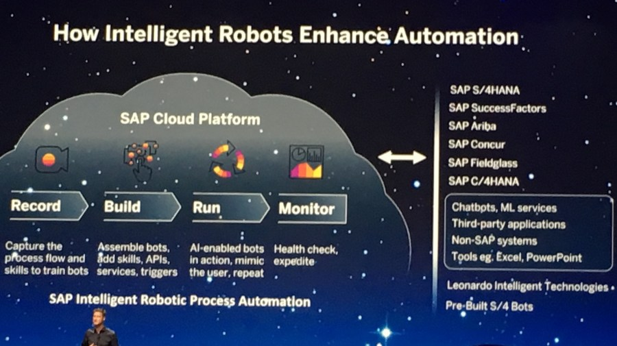 SAP Intelligent Robotic Process Automation