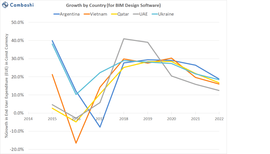 Top 5 countries for forecast growth in BIM Design software expenditure 2017-2022
