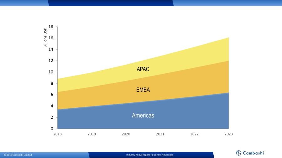 Cambashi: BIM software market growth by region