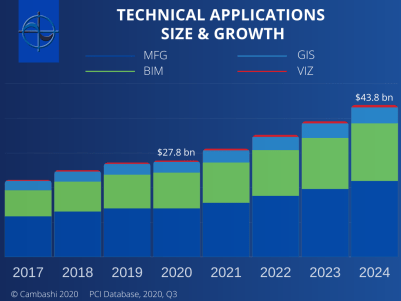 Here the chart shows the impact of the coronavirus pandemic on GIS and other technical applications spending in all 59 countries, and the knock-on effects over the next five years.
