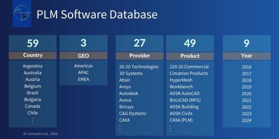 PLM Software Market Database