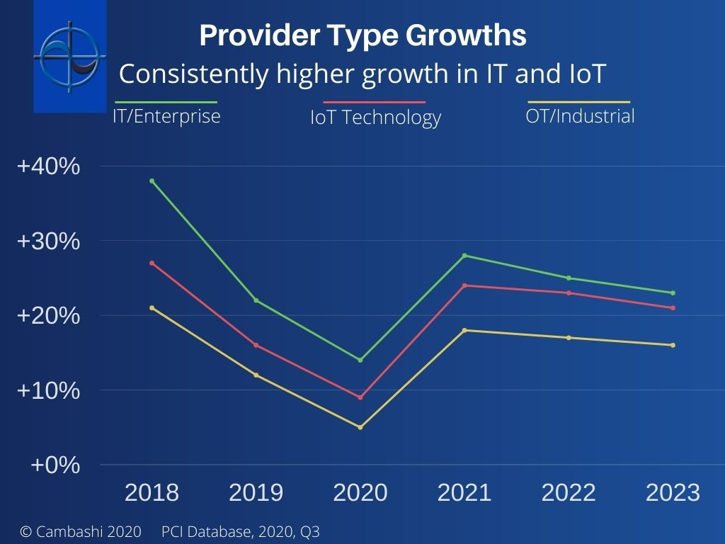 Consistently higher growth in IT and IoT