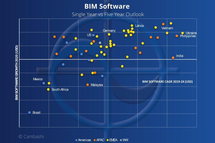 BIM Software Market revenue growth in 59 countries