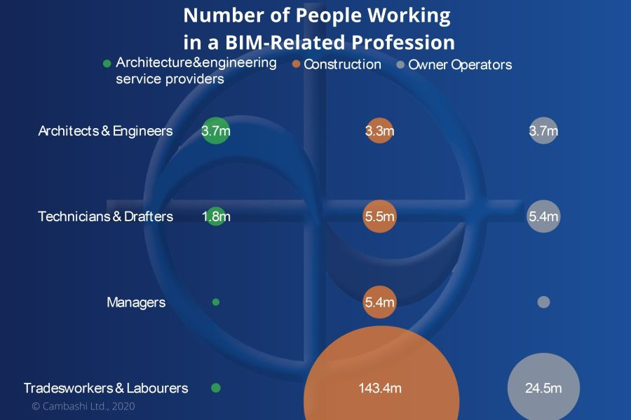 Data from the Cambashi BIM Employment Observatory shows that world-wide there are 8x the number of managers and skilled trades people compared with architects, engineers and technicians. This represents a significant opportunity not only for BIM software vendors but also for businesses looking for further efficiencies as part of digital transformation. The chart below highlights the global untapped potential for BIM software. Using nationally-reported data, combined with Cambashi intelligence on industry-wide activities, the Cambashi Employment Observatory is an invaluable tool for establishing market potential before developing and launching a new product or service.