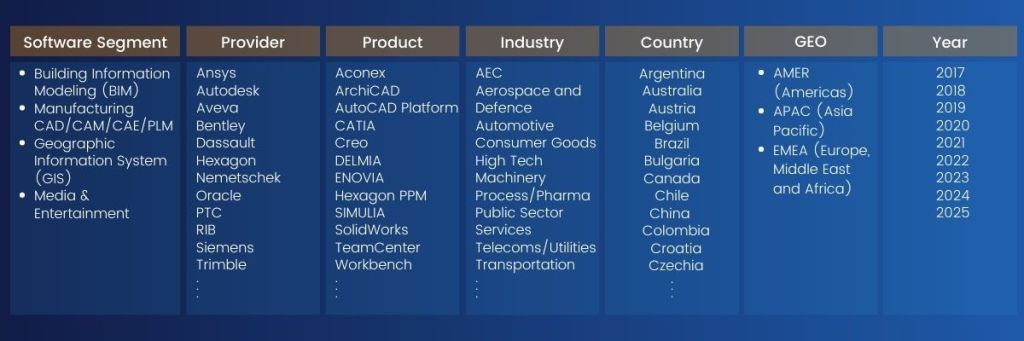 The products available in the Cambashi PCI Database cover a broad range of software segments: rchitecture, Engineering & Construction (AEC) and Building Information Modeling (BIM), Manufacturing and Product Lifecycle Management (PLM),  Geographic Information System (GIS) and Media & Entertainment software segments database
