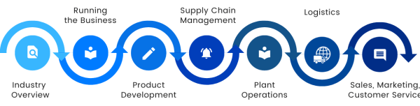 Manufacturing industries overview, running the business, product development, supply chain management, plant operations, logistics, sales, marketing and customer service