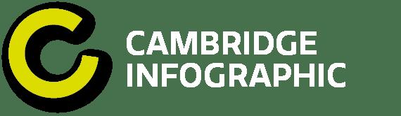 Cambridge Infographic