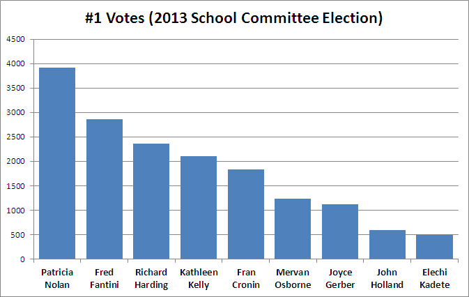 Number One Votes (2013 School Committee Election)