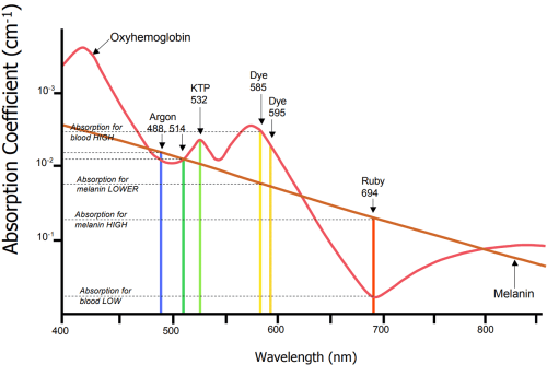 small resolution of vascular absorption spectrum chart