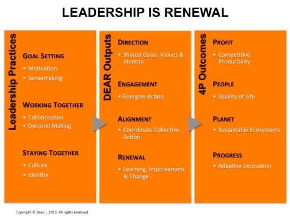 LeadershipIsRenewal
