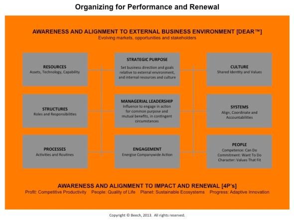 OrganizingForPerformanceAndRenewal