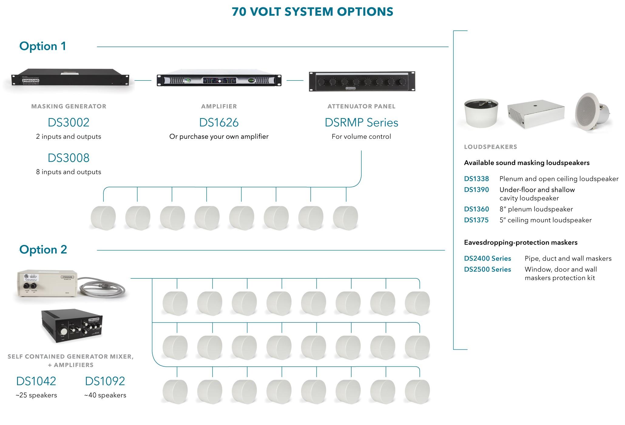 70 volt speaker wiring diagram dyson dc25 animal parts dynasound pro sound masking system