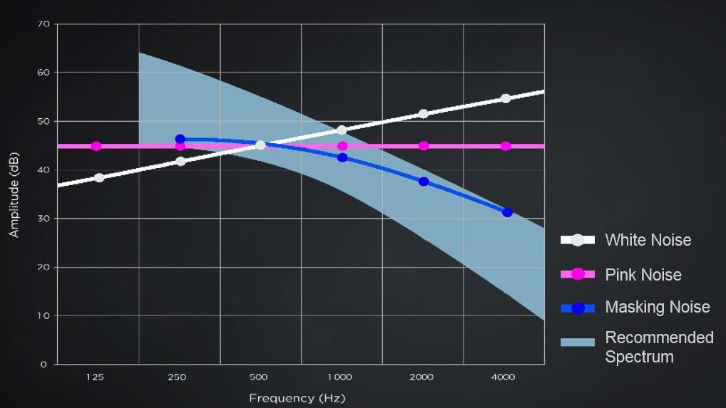 White noise vs sound masking