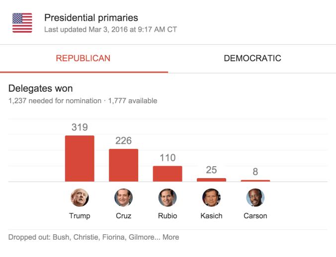 2016-03-03 Republican Delegate Count