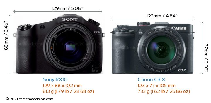 Sony RX10 vs Canon G3 X Detailed Comparison