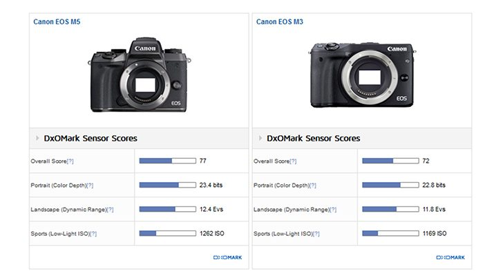 DxOMark Published Their Canon EOS M5 Sensor Review: 77 Points