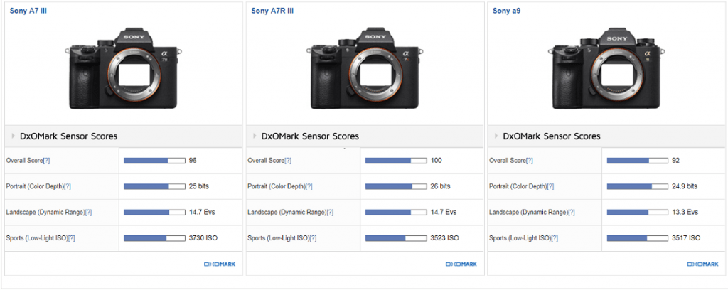 Sony a7III Gets 96 Points Overall Score at DxOmark