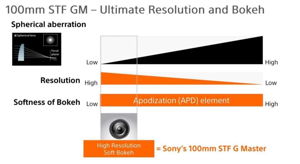 Sony 100mm resolution vs Bokeh with apodization slide