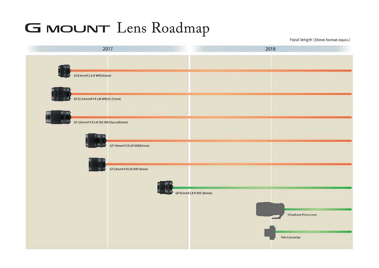 Fuji updates GF lens roadmap with new launches for 2018 Camera