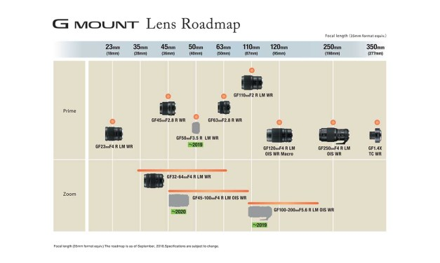 Fujifilm adds 3 new GF lenses to development roadmap