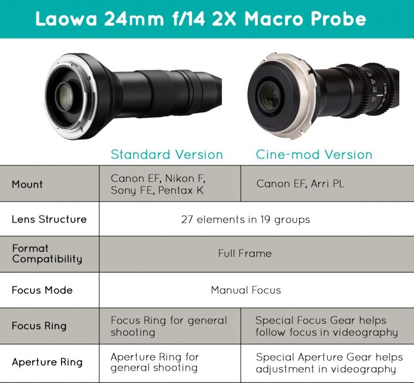 เลนส์ Laowa Macro 24mm F14 เลนส์เทพสำหรับงาน Macro และงาน Cinema (2)