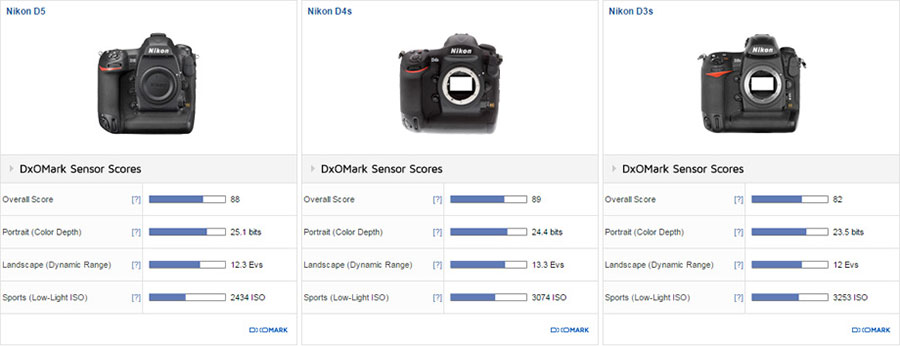 Nikon D5 Sensor Review and Test Results at DxOMark
