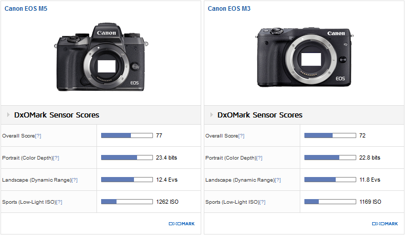Review: Canon EOS M5 Sensor Gets 77 Points Overall Score