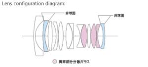 Voigtlander-Nokton-21mm-f1.4-Aspherical-Lens-Specs-3