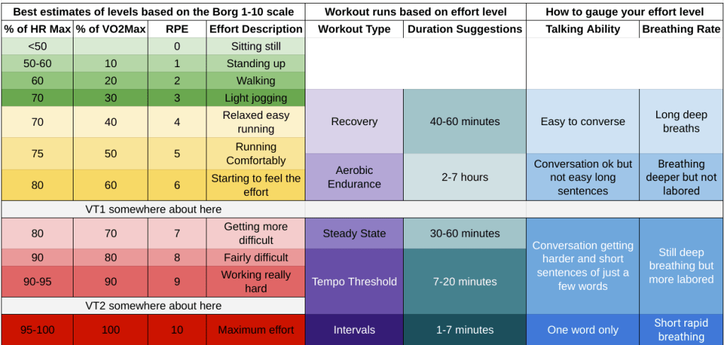 Running workout types and intensity