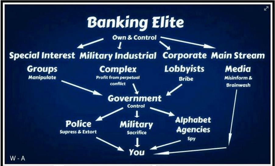 Banking Elite Control