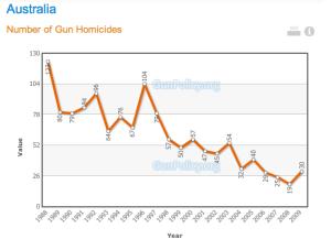 gun homicides australia