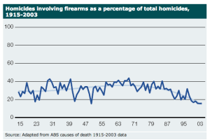 homicides australia as percentage