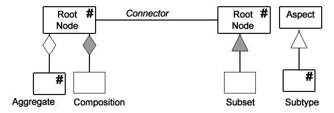UMLSharp_syntax