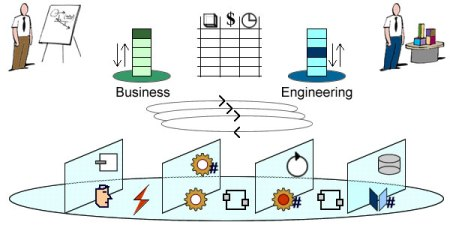 Dynamic Business and Engineering assessment of scope, cost, and schedule.