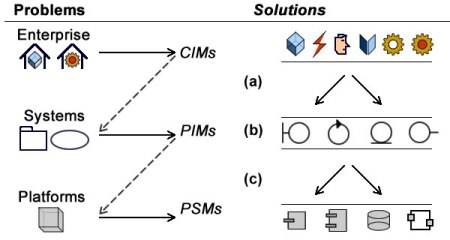 Reuse of models is at the core of the MDA framework