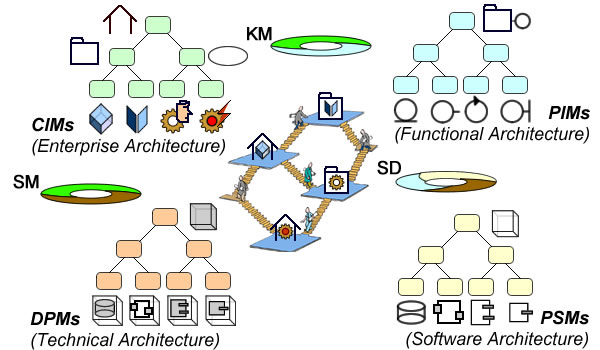 Knowledge Management (KM), Software Development (SD), Services Management (SM)
