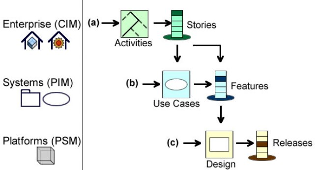 Projects are rooted in use cases but development paths are governed by users' stories.